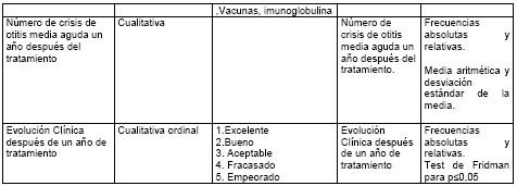 otitis_media_aguda/operacionalizacion_variables