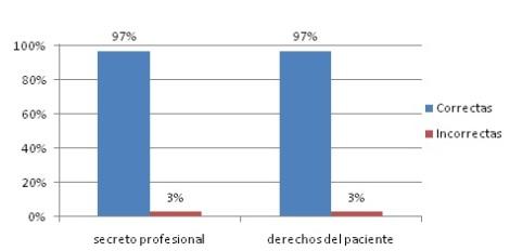 principios_eticos_legales/grafica2_principios_eticolegales
