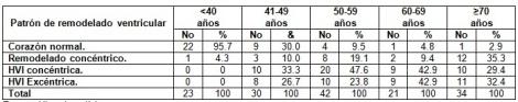 remodelacion_cardiaca_hipertension/tabla1_remodelado_ventricular