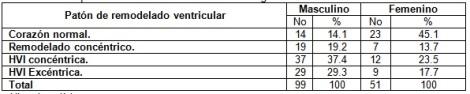 remodelacion_cardiaca_hipertension/tabla2_remodelado_ventricular