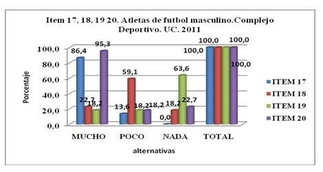 requerimientos_hidroelectroliticos_atletas/grafico_varios_item
