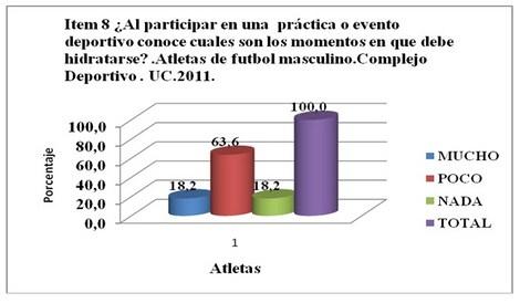 requerimientos_hidroelectroliticos_atletas/momento_debe_hidratarse