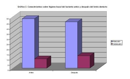 salud_bucal_lactantes/conocimientos_higiene_bucal