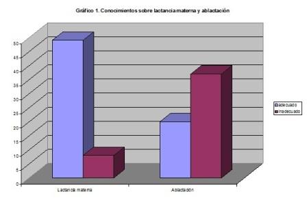 salud_bucal_lactantes/conocimientos_lactancia_ablactacion