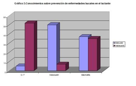 salud_bucal_lactantes/conocimientos_prevencion_enfermedad_bucal
