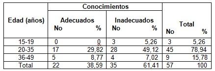 salud_bucal_lactantes/tabla1_conocimiento_madres