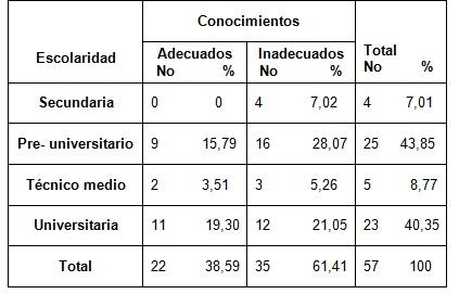 salud_bucal_lactantes/tabla2_conocimientos_por_escolaridad