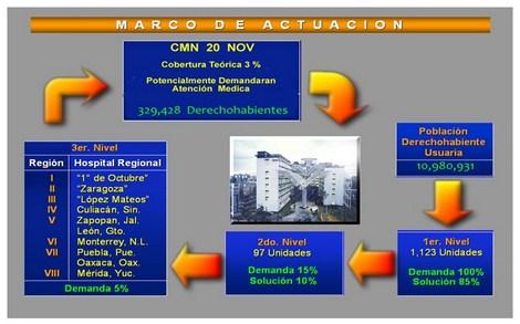 sistema_neumatico_envios/marco_de_actuacion