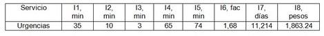 sistema_neumatico_envios/tabla_tres_indicadores