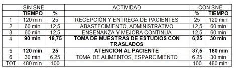 sistema_neumatico_envios/tiempo_utilizado_enfermeria