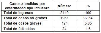 virus_A1H1_epidemiologia/casos_atendidos_influenza