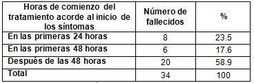 virus_A1H1_epidemiologia/tratamiento_mortalidad_influenza