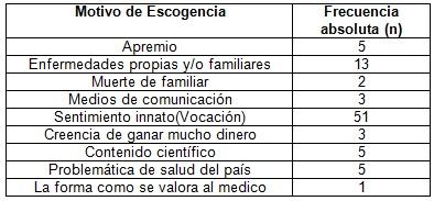vocacion_estudiantes_medicina/tabla1_motivo_escogencia