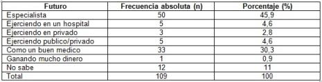 vocacion_estudiantes_medicina/tabla2_visualizacion_futuro