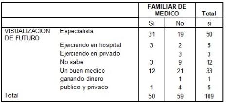 vocacion_estudiantes_medicina/tabla3_familiar_medico