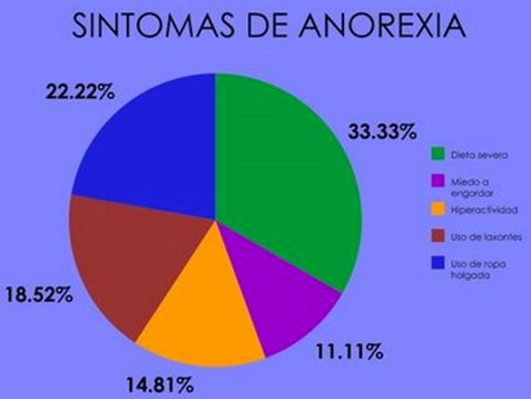 anorexia_nerviosa/sintomas_sintomatologia_clinica