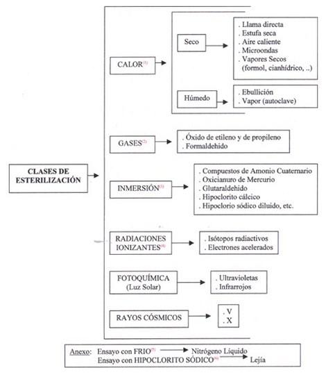 aplicaciones_tecnologia_termoplastica/clases_de_esterilizacion