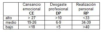 burn-out_medicos_cirujanos/cansancio_desgaste_profesional