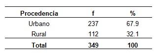 complicaciones_cardiovasculares_diabeticos/tabla3_complicaciones_segun_procedencia