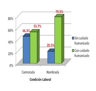 cuidado_humanizado_enfermeria/enfermeria_condicion_laboral