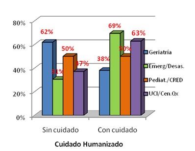 cuidado_humanizado_enfermeria/planes_de_especializacion