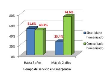 cuidado_humanizado_enfermeria/tiempo_de_servicio
