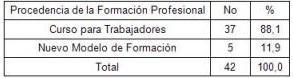 curso_radiologia_convencional/encuestados_segun_formacion