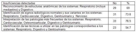 curso_radiologia_convencional/insuficiencias_examen_diagnostico