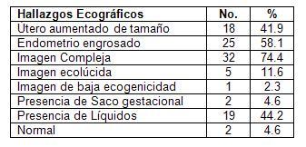 ecografia_embarazo_ectopico/pacientes_ecografia