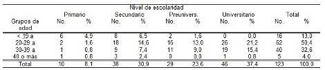 habitos_alimentarios_madres/tabla3_distribucion_grupos_madres