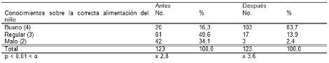 habitos_alimentarios_madres/tabla4_conocimiento_habitos_alimenticios