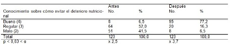 habitos_alimentarios_madres/tabla6_conocimientos_evitar_deterioro