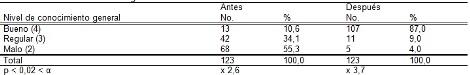 habitos_alimentarios_madres/tabla7_conocimientos_generales