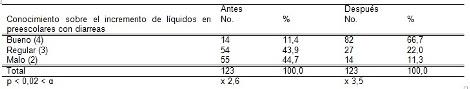 habitos_alimentarios_madres/tabla7_conocimientos_incremento_liquidos