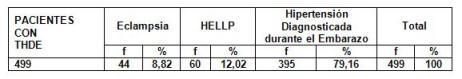 hipertension_arterial_embarazo/pacientes_HTA_segun_complicacion