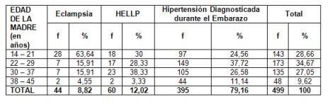 hipertension_arterial_embarazo/pacientes_segun_complicacion_edad