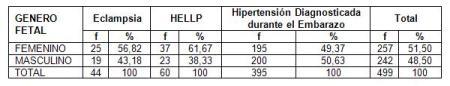 hipertension_arterial_embarazo/pacientes_segun_complicacion_genero_fetal