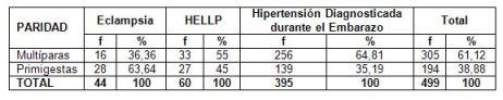 hipertension_arterial_embarazo/pacientes_segun_complicacion_paridad