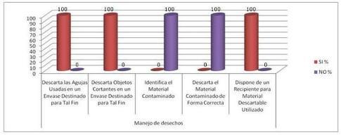 normas_bioseguridad_enfermeria/manejo_desechos