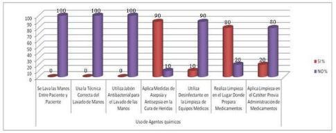 normas_bioseguridad_enfermeria/uso_agentes_quimicos