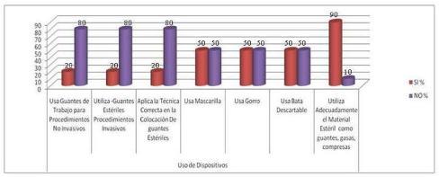 normas_bioseguridad_enfermeria/uso_dispositivos
