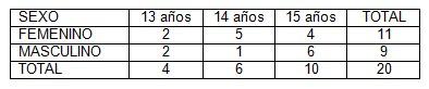 prevencion_embarazo_adolescencia/tabla1__sexo_edad