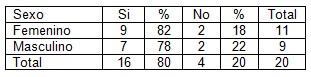 prevencion_embarazo_adolescencia/tabla4_relaciones_sexuales