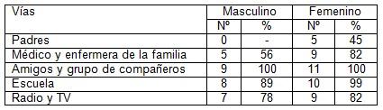 prevencion_embarazo_adolescencia/tabla5_vias_informacion
