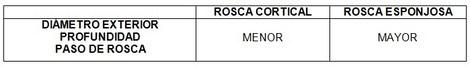 tornillos_quirurgicos_enfermeria/rosca_cortical_esponjosa