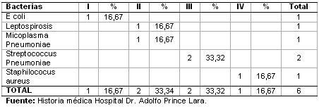 dengue_hemorragico_pediatria/distribucion_coinfecciones_bacterianas