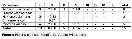 dengue_hemorragico_pediatria/distribucion_coinfecciones_parasitarias