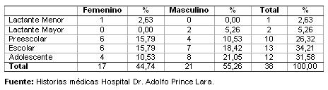 dengue_hemorragico_pediatria/distribucion_edad_sexo