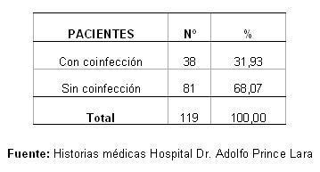 dengue_hemorragico_pediatria/distribucion_frecuencia_coinfeccion