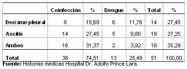 dengue_hemorragico_pediatria/distribucion_manifestaciones